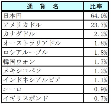 スマート・ファイブ(毎月決算型)-通貨別構成比率上位10通貨