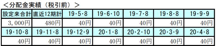 スマート・ファイブ-分配金1