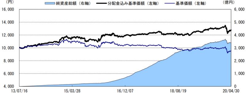 スマート・ファイブ(毎月決算型)-基準価額・純資産の推移