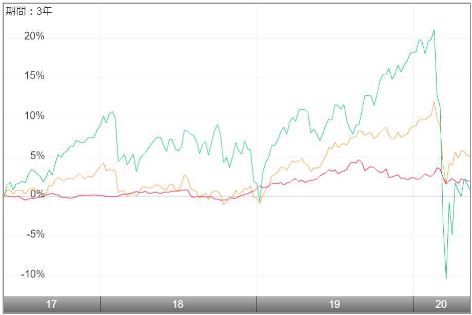 スマート・ファイブ(毎月決算型)-過去のチャート