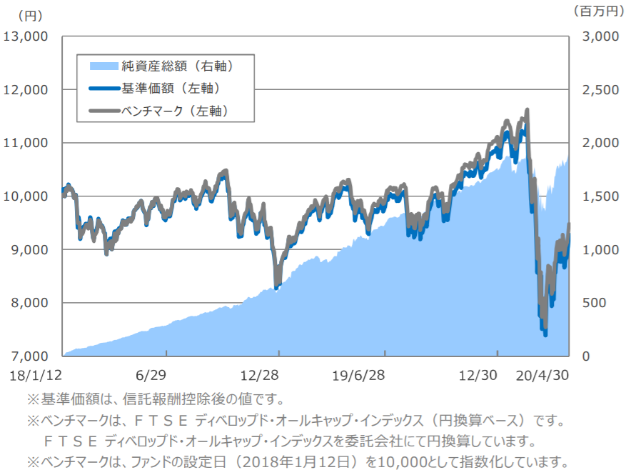 SBI・先進国株式インデックス・ファンド-基準価額・純資産残高の推移