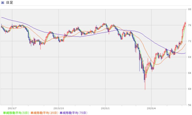 豪(オーストラリア)ドル円の過去1年間のチャート