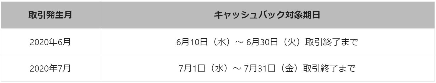 トライオートFX-ポンド円のキャッシュバックキャンペーン2