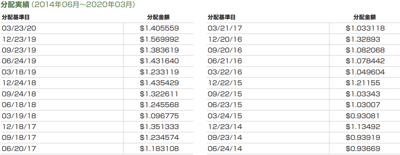 SPDR S&P500 ETF-分配金