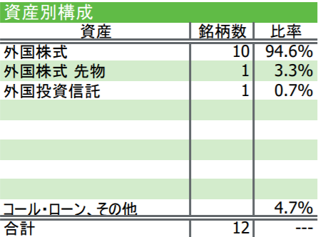 iFreeNEXT FANG+インデックスの特徴-資産別構成