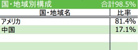iFreeNEXT FANG+インデックスの特徴-国・地域別構成
