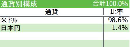 iFreeNEXT FANG+インデックスの特徴-通貨別構成
