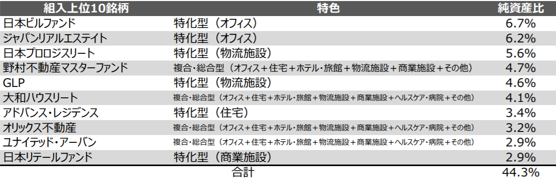 NEXT FUNDS 東証REIT指数連動型上場投信(1343)の特徴