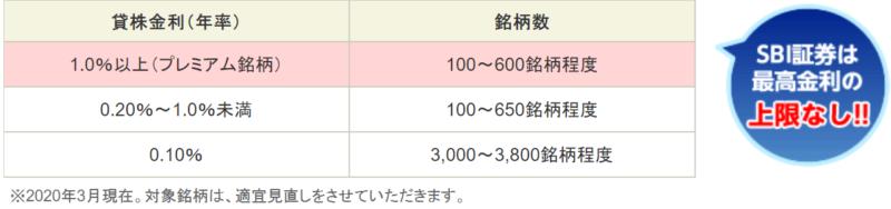 SBI証券-貸株サービス