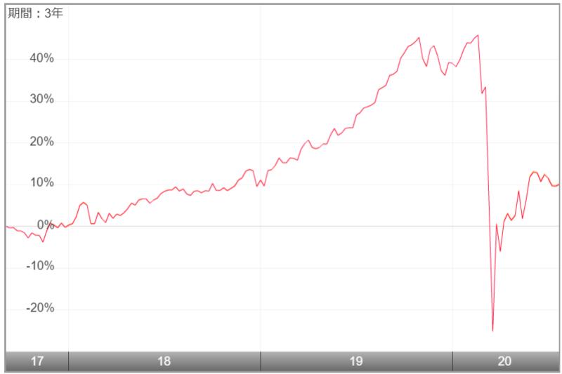 NEXT FUNDS 東証REIT指数連動型上場投信(1343)-過去のチャート