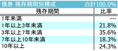 iFree新興国債券インデックス-債券残存期間別構成
