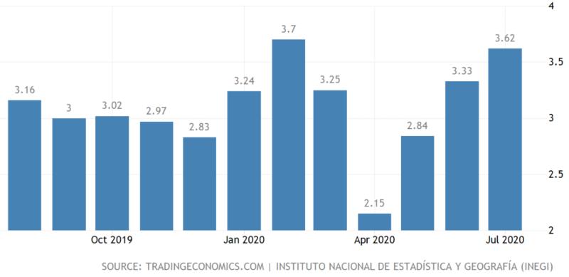 メキシコ-インフレ率の推移