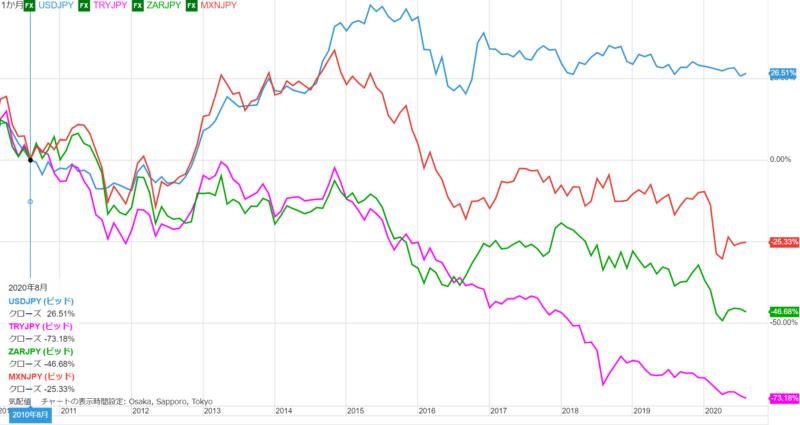 過去10年前からの為替レートの変動率(高金利通貨)