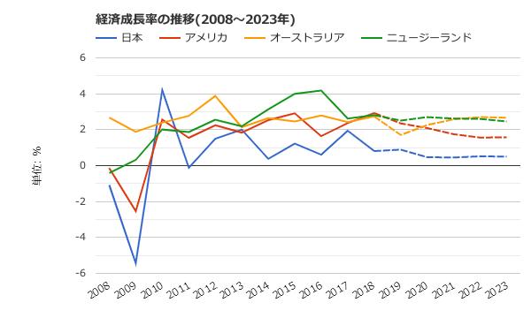 経済成長率の推移1