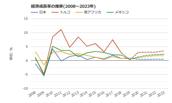 経済成長率の推移2