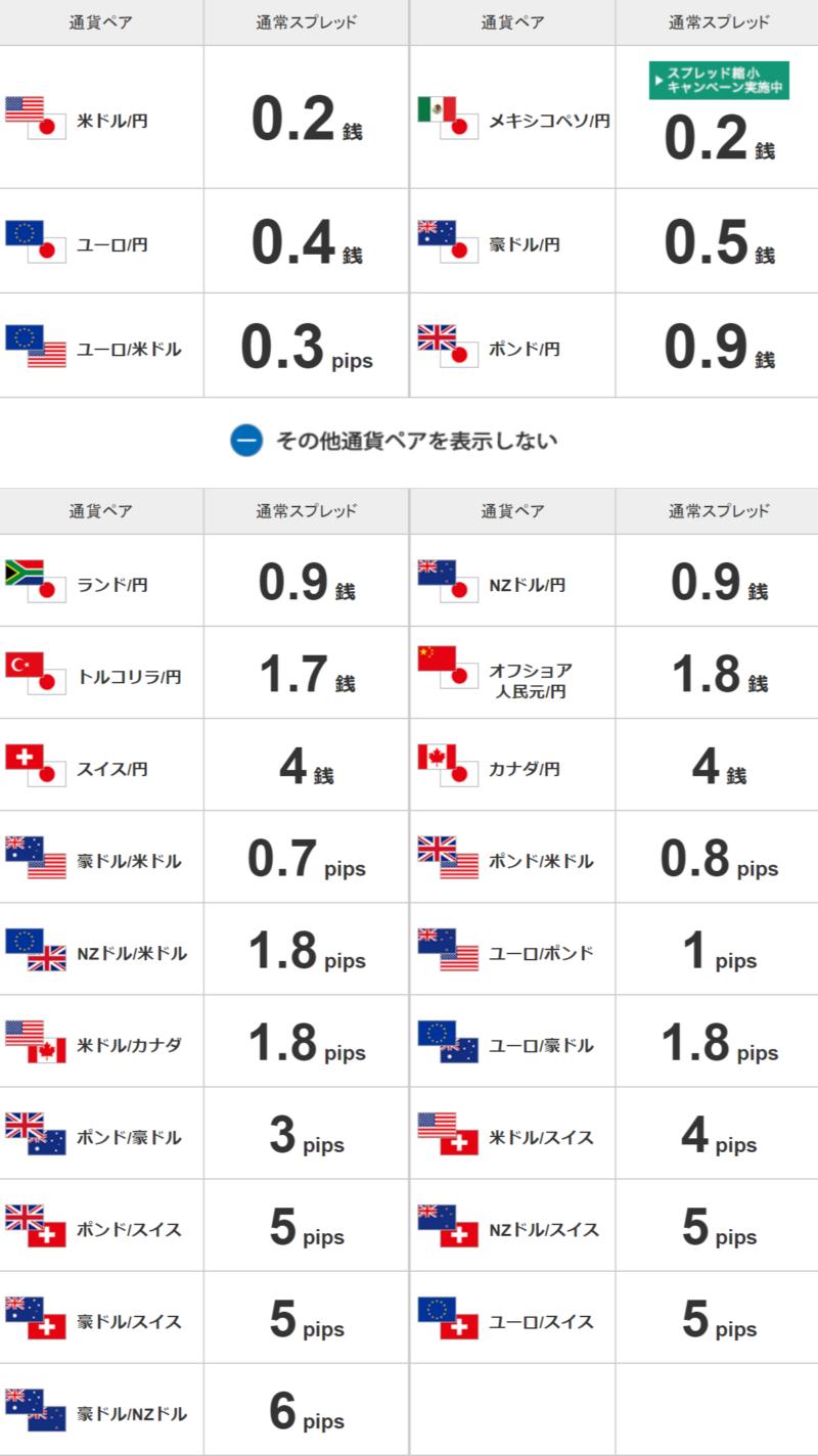 セントラル短資FX取り扱い通貨ペア