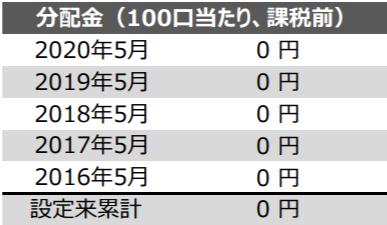 1570-配金・配当金