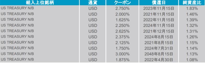 上場インデックスファンド海外債券(FTSE WGBI)毎月分配型(1677)の特徴