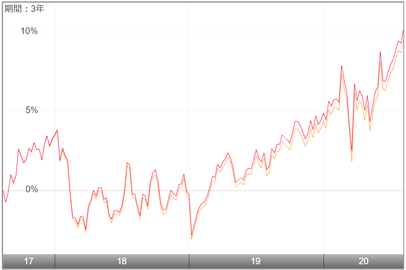1677-過去のチャート