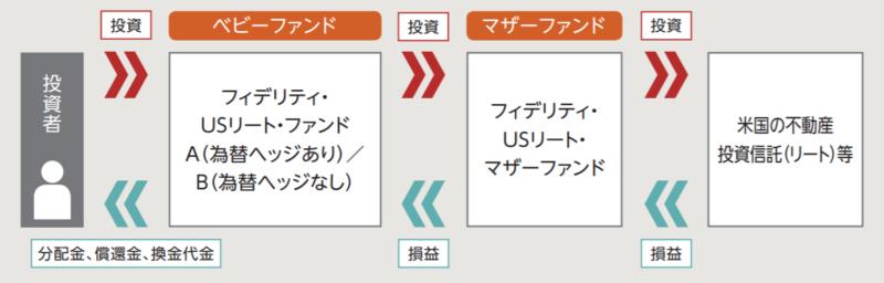 フィデリティ・USリート・ファンドB-ファンドの仕組み