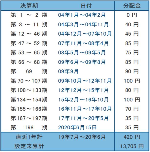フィデリティ・USリート・ファンドB-分配金1