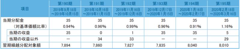 フィデリティ・USリート・ファンドB-分配金2
