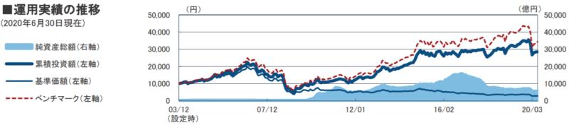 フィデリティ・USリート・ファンドB-基準価額・純資産の推移