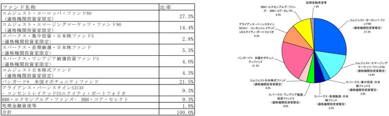 セゾン資産形成の達人ファンドの特徴-投資先ファンド別資産配分状況