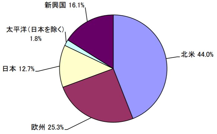 セゾン資産形成の達人ファンドの特徴-国・地域別投資比率