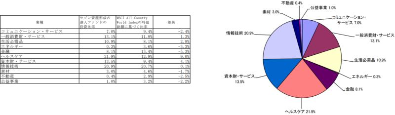 セゾン資産形成の達人ファンドの特徴-業種別投資比率