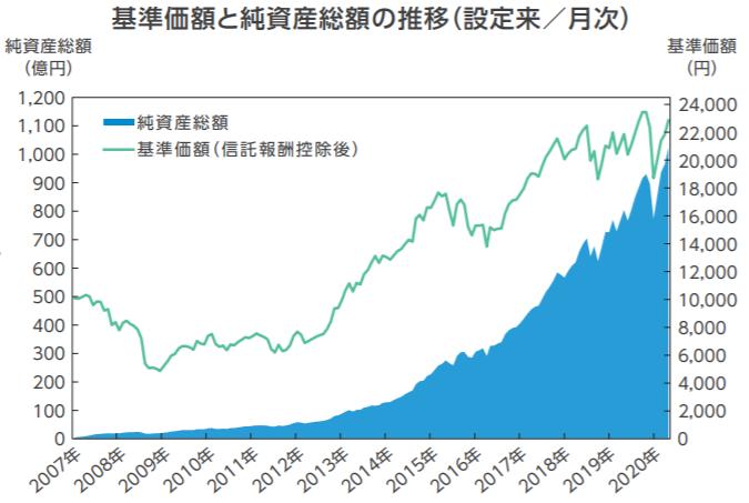 セゾン資産形成の達人ファンドの特徴-基準価額・純資産の推移