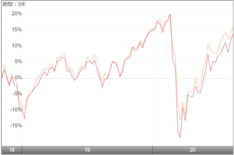 セゾン資産形成の達人ファンドのチャート