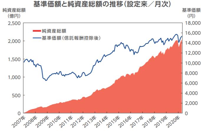 セゾン・バンガード・グローバルバランスファンドの特徴-基準価額・純資産の推移