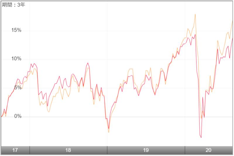 セゾン・バンガード・グローバルバランスファンドの特徴-過去のチャート