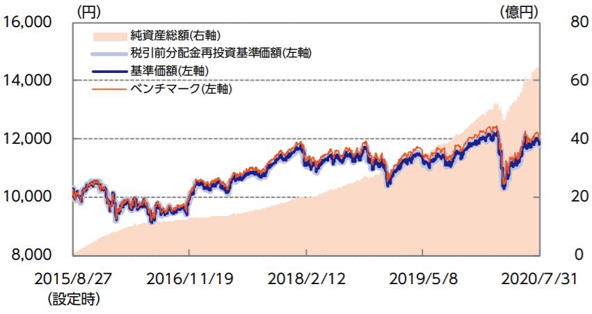 ニッセイ・インデックスバランスファンド(4資産均等型)-基準価額・純資産の推移