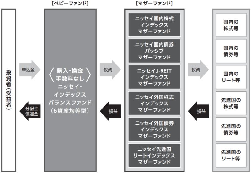 ニッセイ・インデックスバランスファンド(6資産均等型)の特徴
