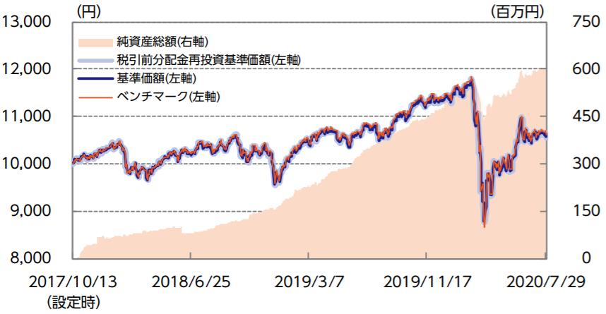 ニッセイ・インデックスバランスファンド(6資産均等型)-基準価額・純資産の推移