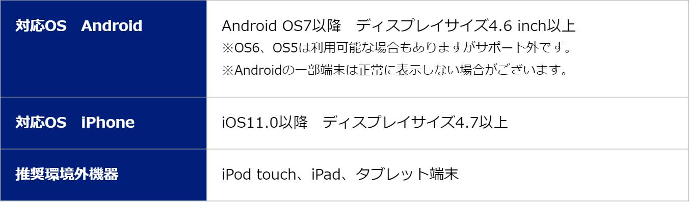 SBI FXトレードの新スマートフォン取引アプリ-利用環境