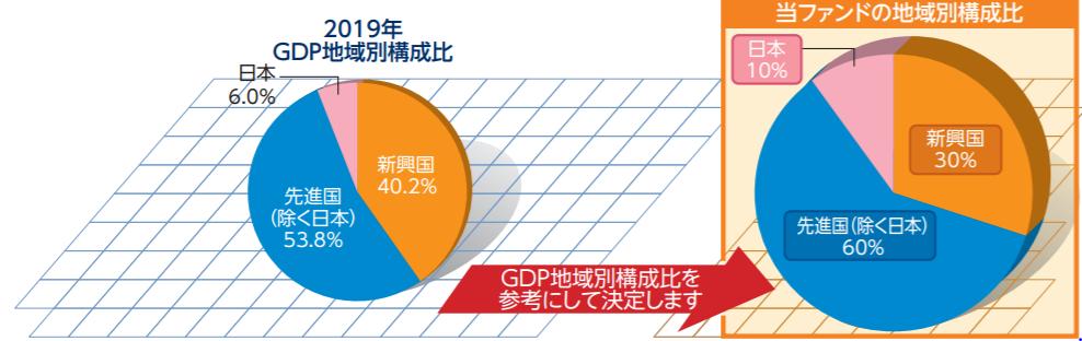 世界経済インデックスファンドの特徴