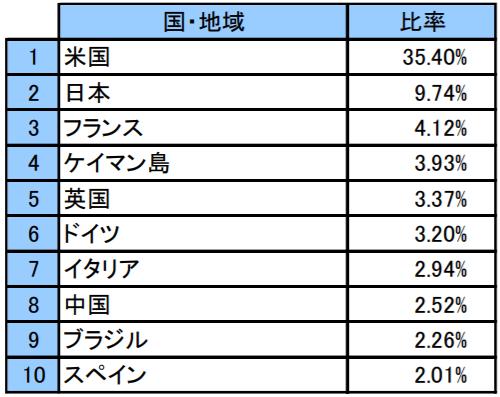 世界経済インデックスファンドの特徴-組入上位10ヵ国・地域