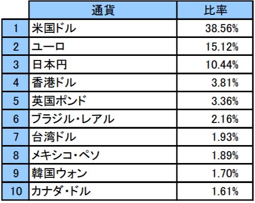 世界経済インデックスファンドの特徴-組入上位10通貨