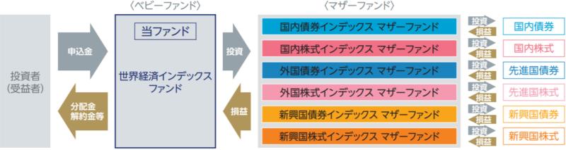 世界経済インデックスファンドの特徴-ファンドの仕組み