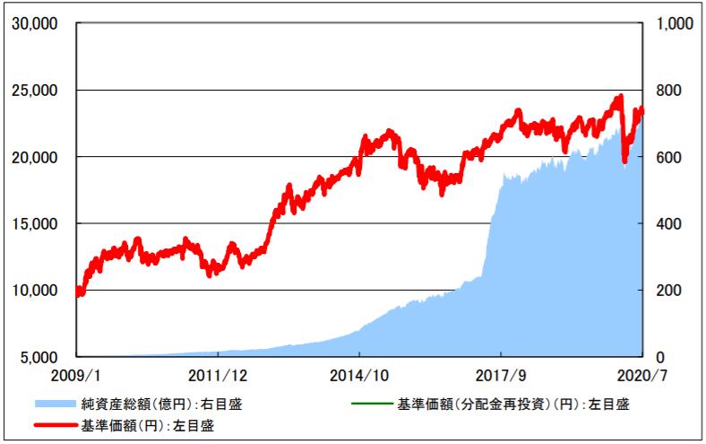 世界経済インデックスファンドの特徴-基準価額・純資産の推移