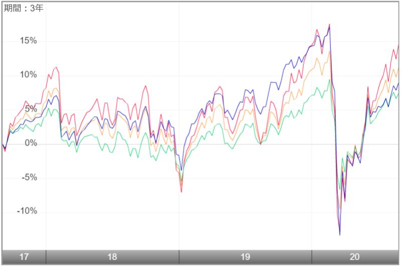 世界経済インデックスファンドの特徴-他のファンドとの比較1
