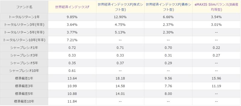 世界経済インデックスファンドの特徴-他のファンドとの比較2