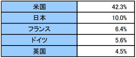 楽天・インデックス・バランス・ファンド(均等型)の特徴