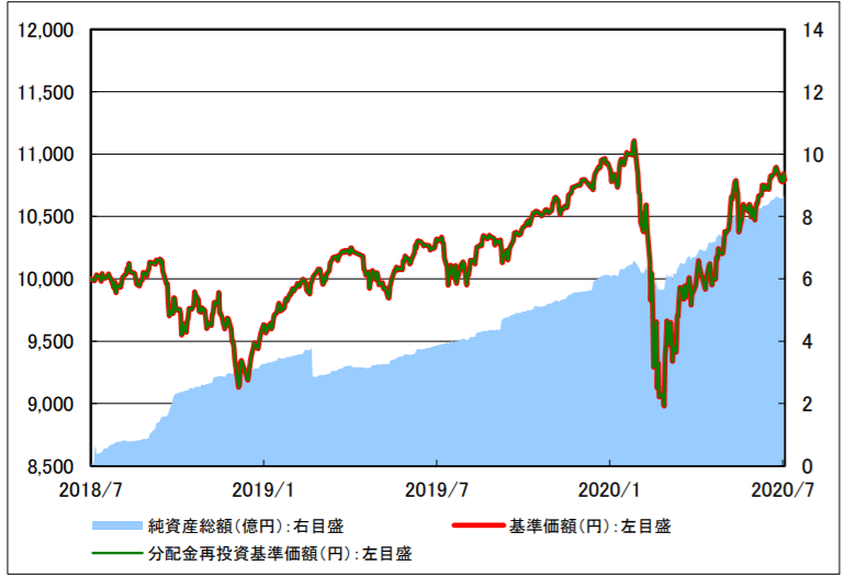 楽天・インデックス・バランス・ファンド(均等型)-基準価額・純資産残高の推移