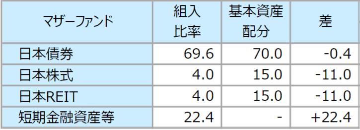 東京海上・円資産バランスファンド(毎月決算型)(愛称:円奏会)の特徴