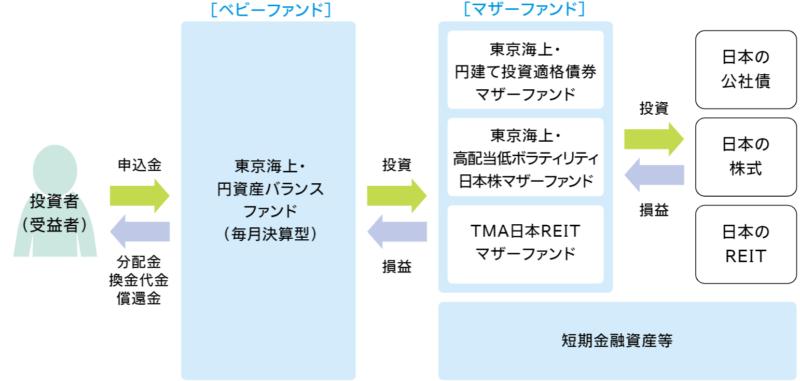 東京海上・円資産バランスファンド(毎月決算型)-ファンドの仕組み