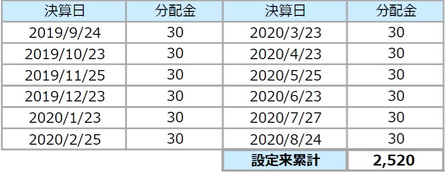 東京海上・円資産バランスファンド(毎月決算型)-分配金